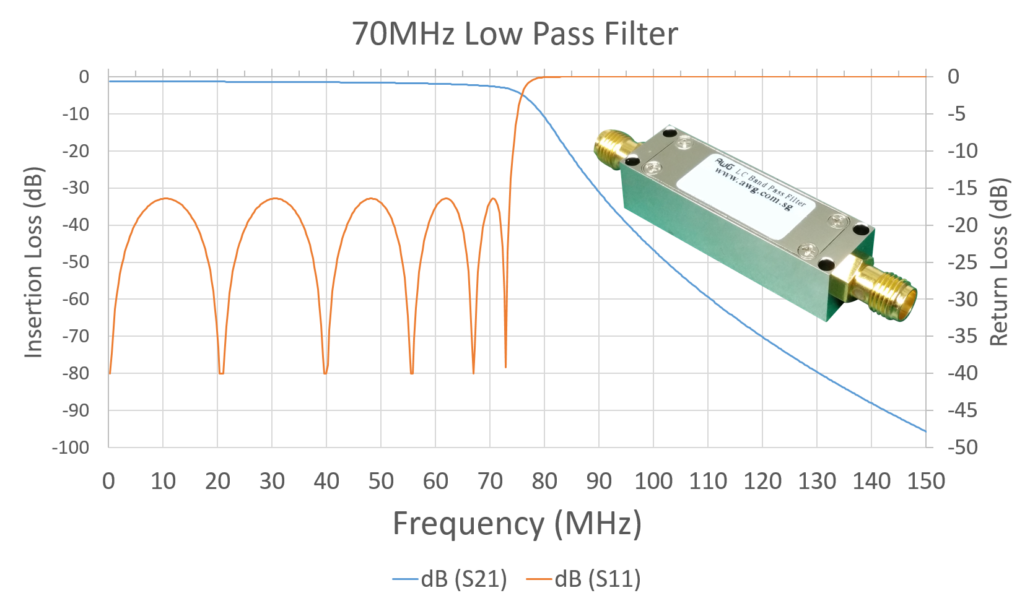 VHF-Band Low Pass Filter | Quality 70MHz Low Pass Filter
