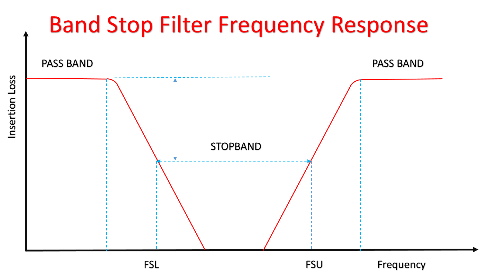 Band stop Filter Frequency response