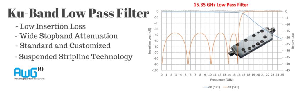 15.35GHz Ku Band Low Pass Filter