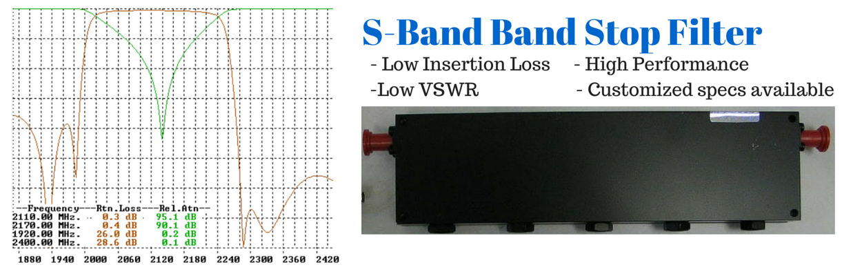 S-band cavity badnstop filter